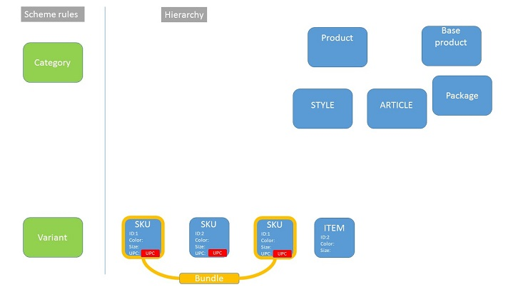 Sort out the Confusion around Terms in e commerce. 3bits